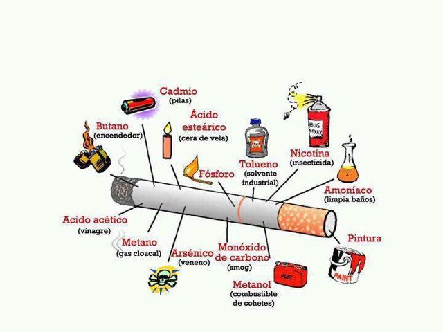 que causa el cigarro en nuestro cuerpo
